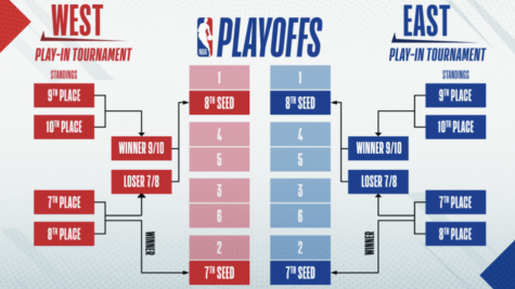 Play-in tournament round added in the NBA playoffs